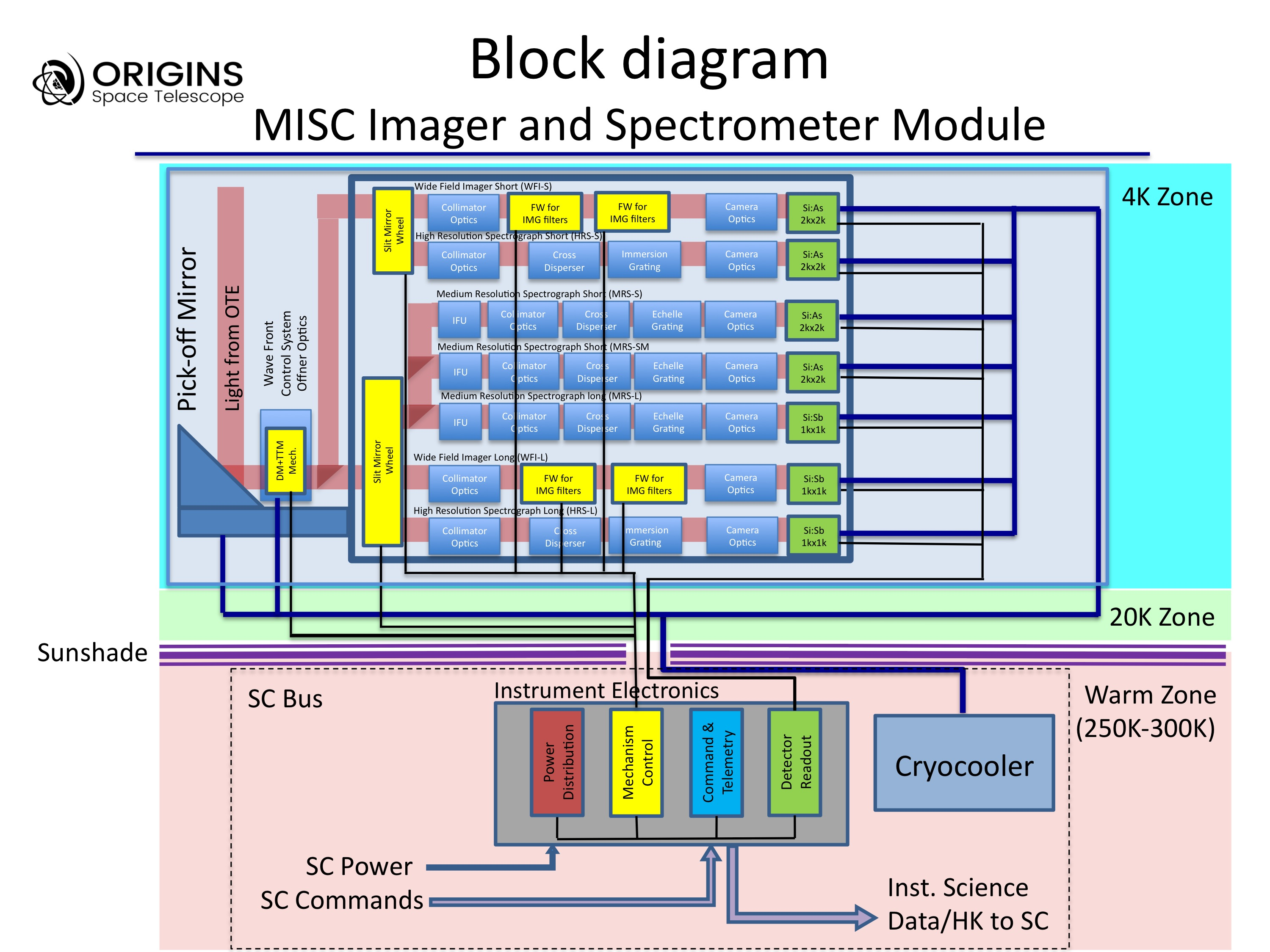 The Mid Infrared Imager Spectrometer Coronagraph Misc For Origins Galaxy Note 3 Block Diagram